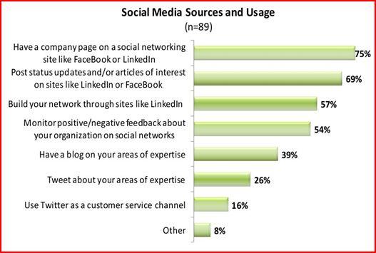 social media sources