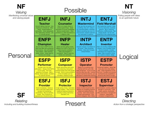 an evaluation of myers briggs type indicator What is the myers-briggs type indicator, or mbti learn about the personality theory behind it and how you can use it to help you choose a career.
