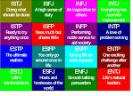 Myers Briggs Type Indicators