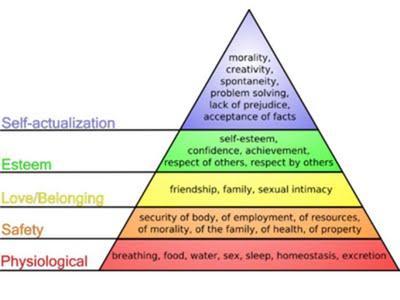 Maslow theory of motivation