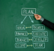 Project Management: How a PMO Can Make a Difference