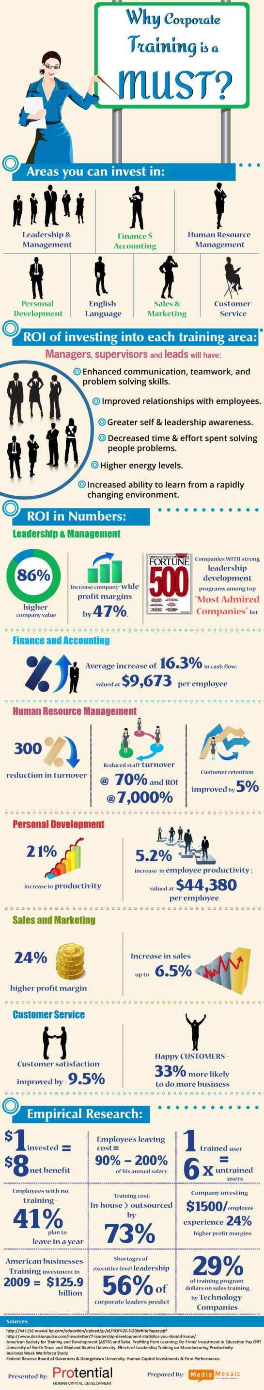 Infographic for Protential