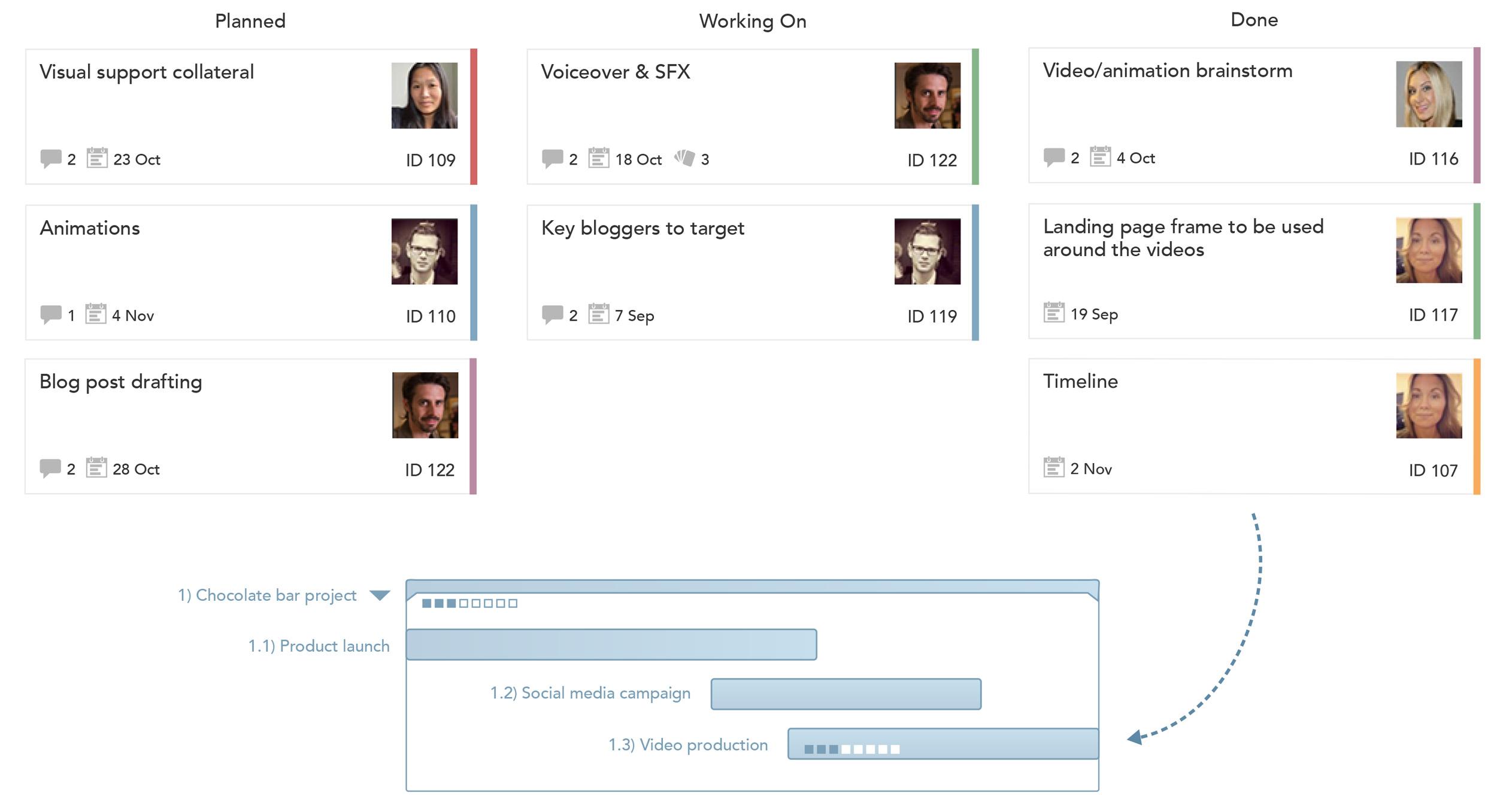 Project Management Tool Agile Gantt Virtual Project Management