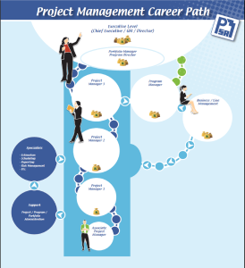 project management career path Employment of management occupations is projected to grow 8 percent from 2016 to 2026 often called information technology (it) managers or it project managers, plan, coordinate and serve as a link between an organization's management and its employees bachelor's degree.