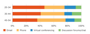 Communication Challenges for Virtual Project Teams Part 2