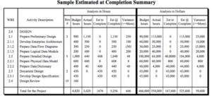 Project Basics – Cost Estimation and Budget Development