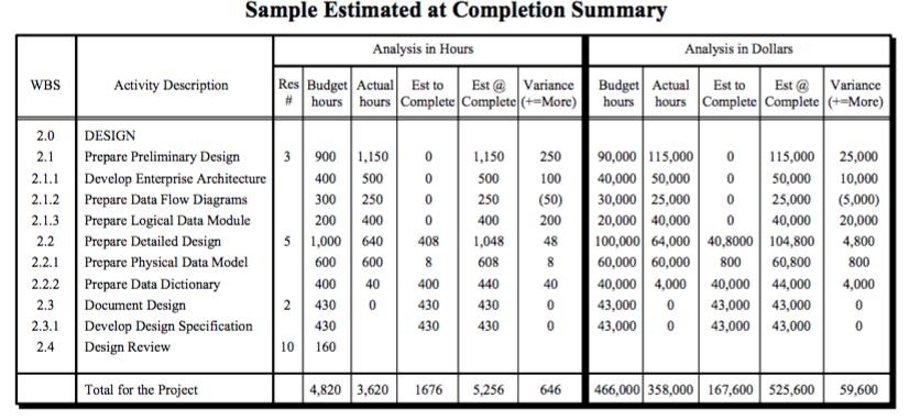 Sample Budget Sheet
