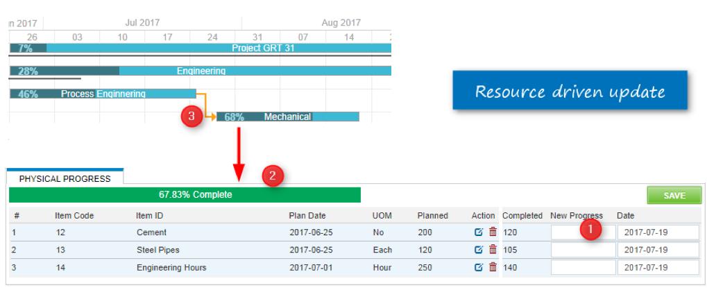 Tiemchart resource driven updates